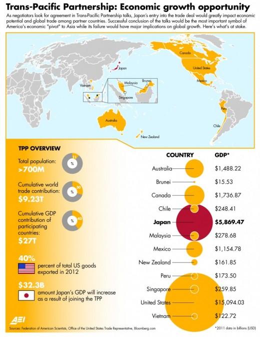 TPP & The Economy