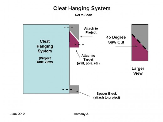 A simple cleat make it easy to hang birdhouses and window boxes