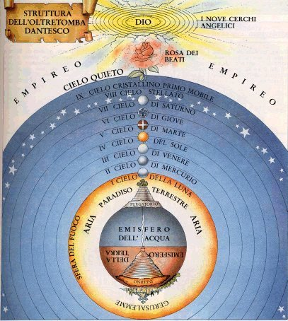 Divine Comedy: Stages of Heaven