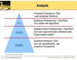 Making the most of the analytics: Building a corporate culture for analytic impact