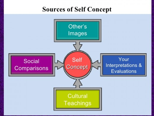 Sources of Self Concept