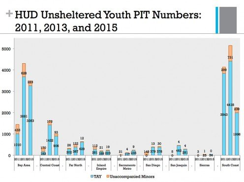Point-in-time counts of homeless youth under 25 in California in 2011, 2013 and 2015, showing an increase in almost all regions of the state. The data on transitional age youth (TAY), mandated by the Department of Housing and Urban Development.