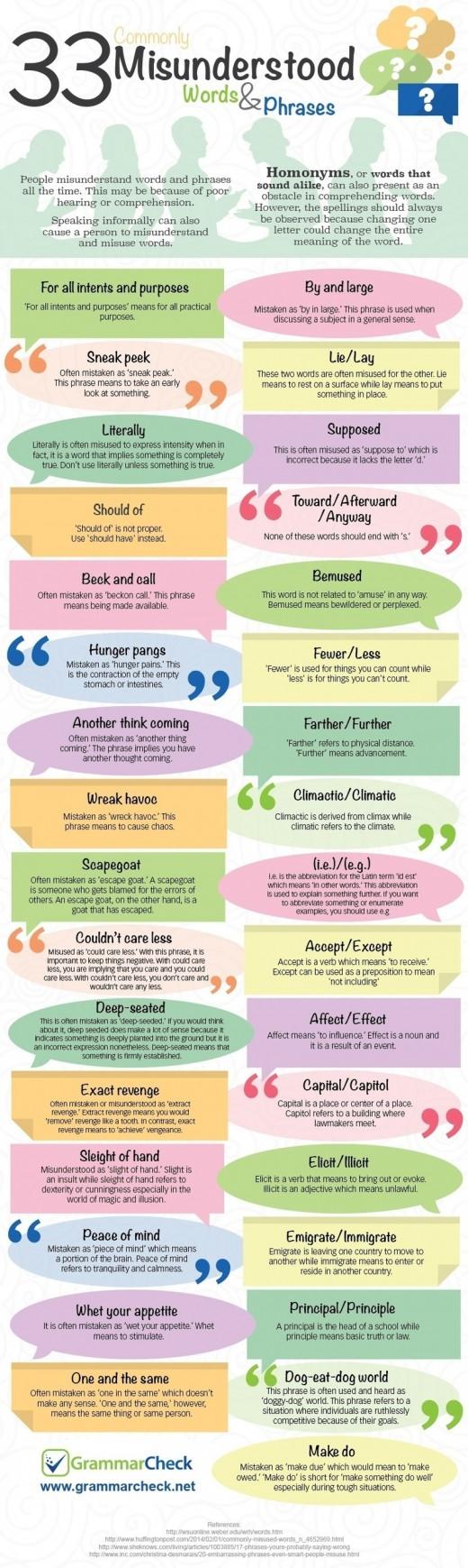 Commonly misunderstood words & phrases