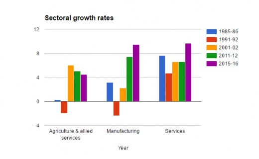 Strong growth in the services sector over the years