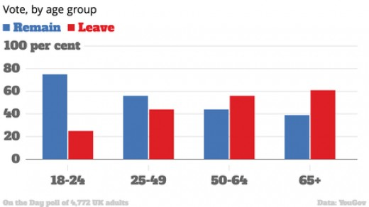 YouGov poll on day of voting