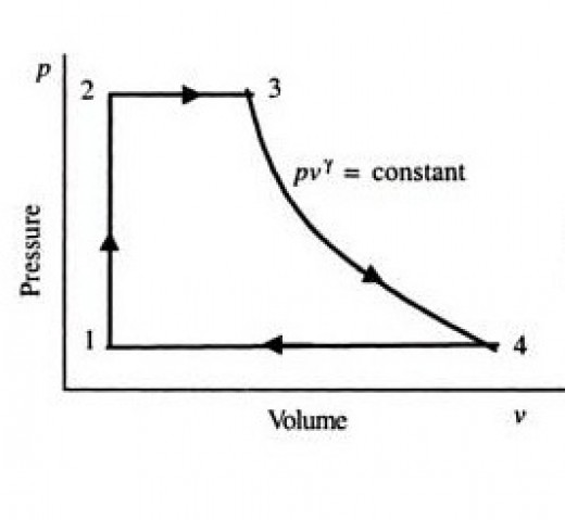 p-v diagram of rankin cycle