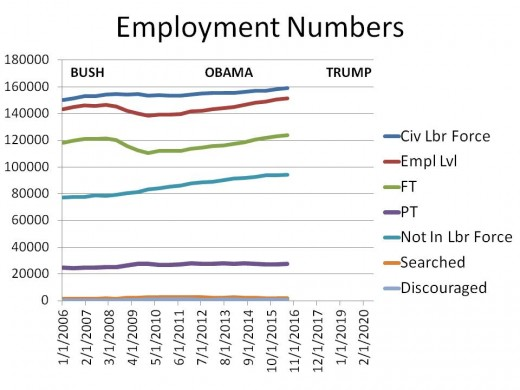 Chart 2 - Employment Numbers (000) From 2006 to 2020