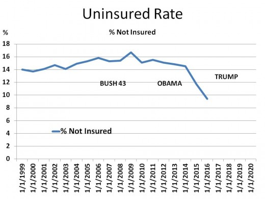 Chart 4 - Uninsured Rates (1999 - 2020)