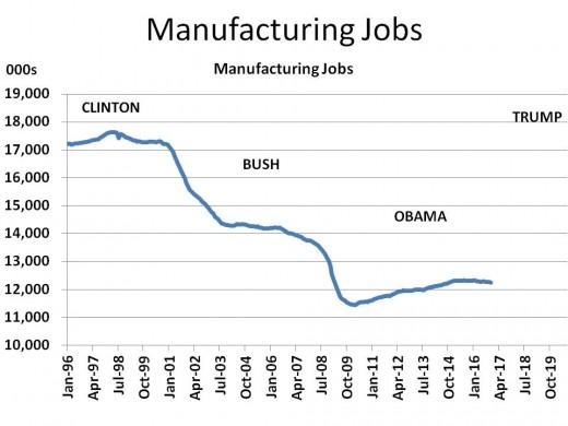 Chart 6 - Manufacturing Jobs (1996 - 2020)
