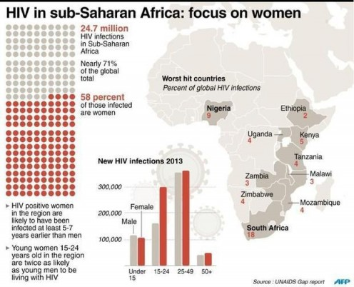In sub-Saharan Africa, woman are greatly affected by the AIDS epidemic.  Even though there have been some great advances in prevention and education in this area, this image shows statistically how much help South Africa still needs.