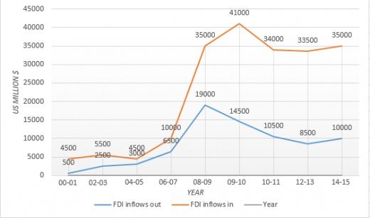 FDI inflows in and from India