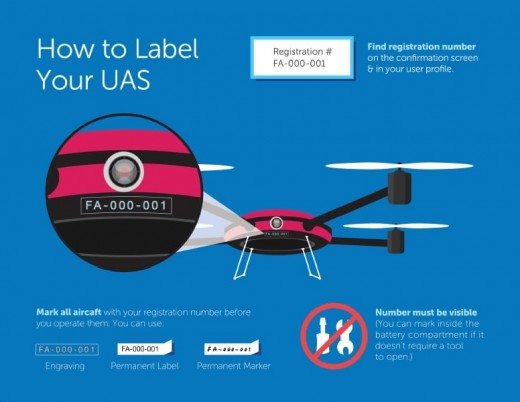 How to Label Your Drones