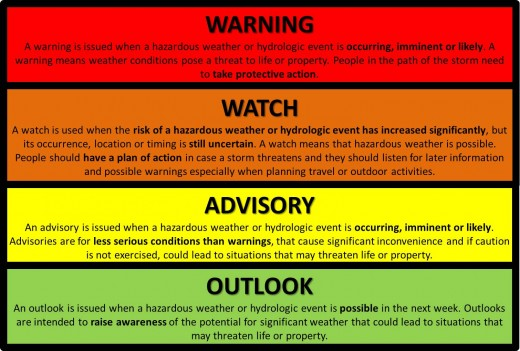 The Most Commonly Issued Weather Watches Amp Warnings A