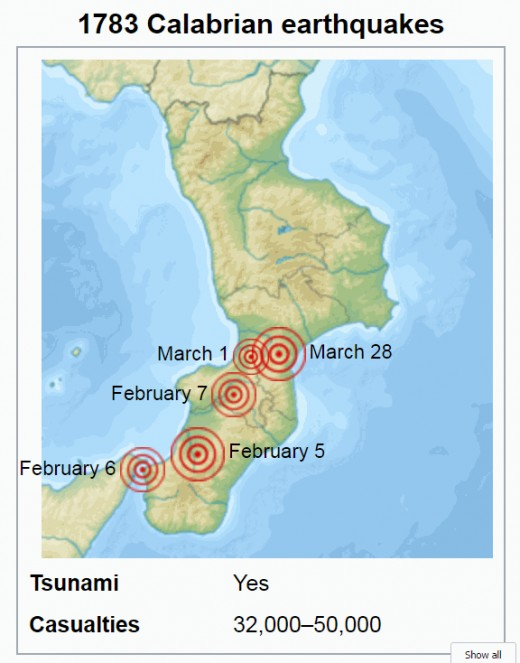 Note the dates of 5 February and 28 March are when the largest quakes occurred during the deadly earthquake sequence in Calabria in 1783.