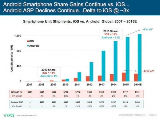 A graphic from the Meeker Report showing Android vs. iOS growth from 2007 – 2016