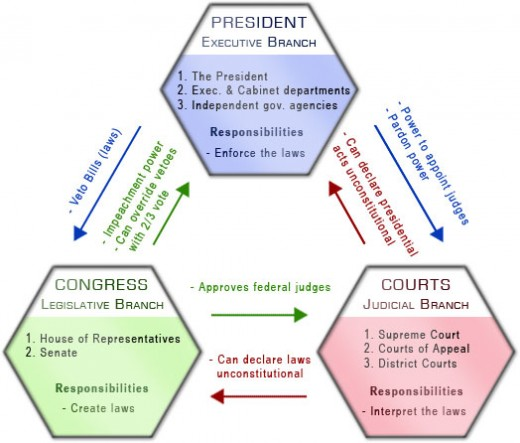 How the checks and balances of the United States government are supposed to work.