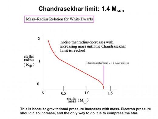 The Chandrashekar Limit
