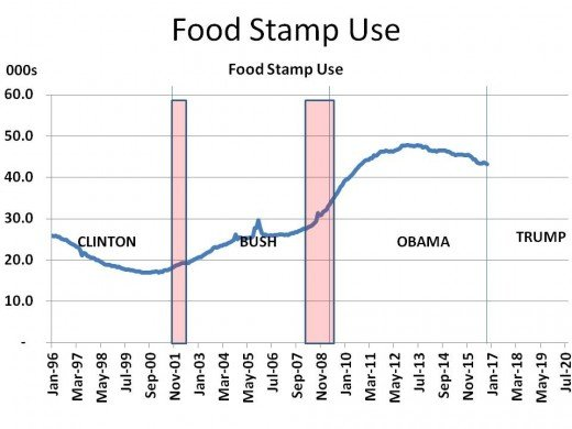 Chart 8 - Food Stamp Use (1996 - 2020)