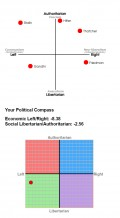 Where do you stand on the political compass?