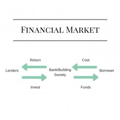 What is a Financial Market