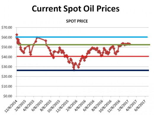 CHART 1 (2/18//17) - HISTORICAL SPOT OIL PRICE CHANGES OVER THE PERIOD OF THIS HUB (the lines represent technical
