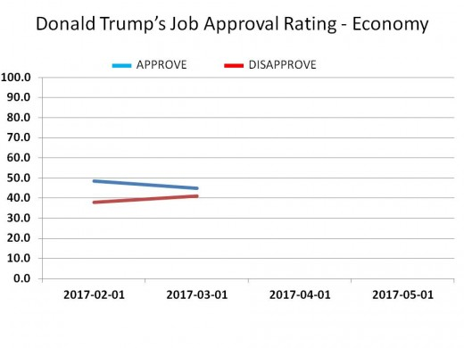 CHART 16 - TRUMP JOB APPROVAL - ECONOMY