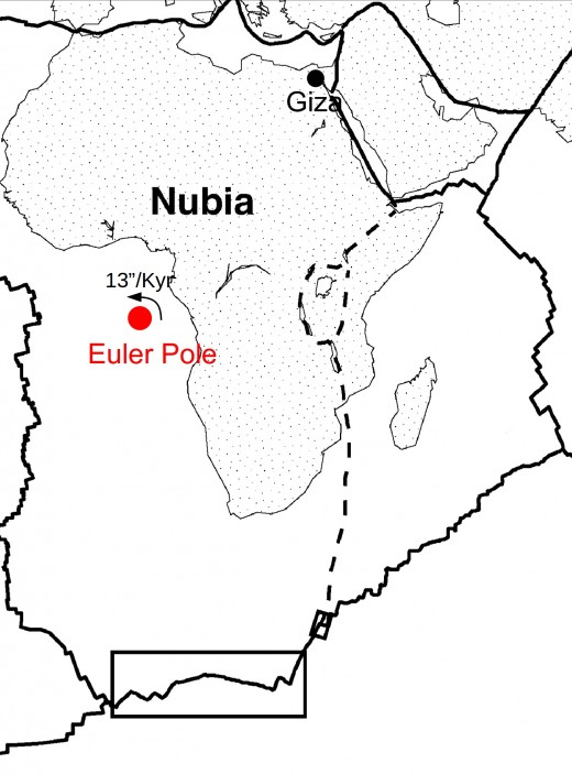 The Nubian plate rotated counterclockwise around a virtual point, a so called Euler Pole. Because of this rotation has Giza been moved about 20 meters to the North. That is why the latitude needs to be corrected for the time the pyramids were built.