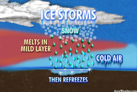 How ice storms form...