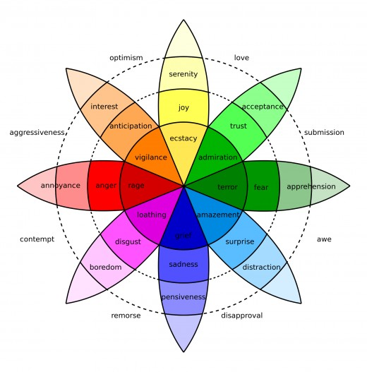 Robert Plutchik's Wheel of Emotions is a good tool to understand our emotions. It shows how they relate to each other.