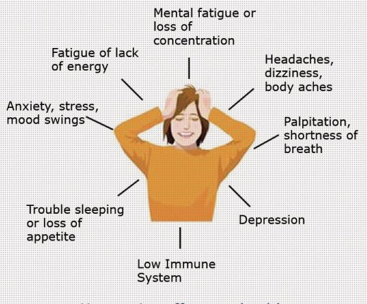 Effects of low level serotonin