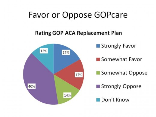 Do You Favor or Oppose the GOP ACA Replacement Plan?