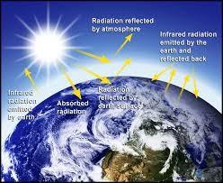 Planetary Influences on Human Life?