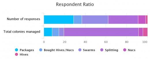 Respondent Ratio