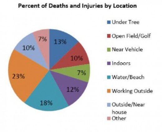 Lightning deaths by location/activity