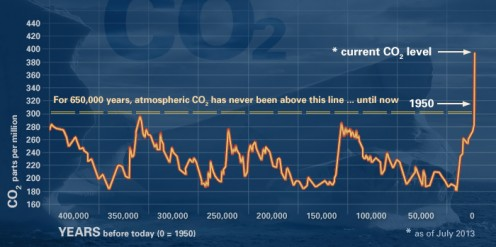 Atmospheric carbon dioxide from 400,000 years ago to 2013.