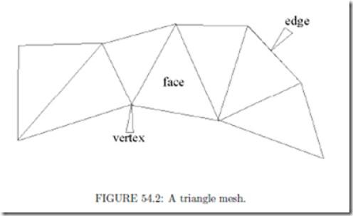 DESCRIPTION OF TRIANGULAR MESH CONSTRAINTS AS SHOWN
