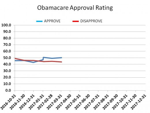 CHART 18 - OBAMACARE APPROVAL