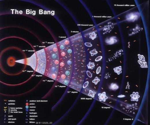 Where Did All That Matter Originate?