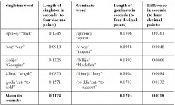 Gemination Duration in Loan and Native Russian Words