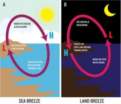 Land breeze and sea breeze explained