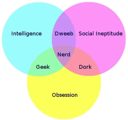 Venn Diagrams are sexy. This one's especially sexy, because it's a three-way.