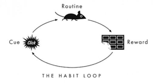 Example of a habit loop