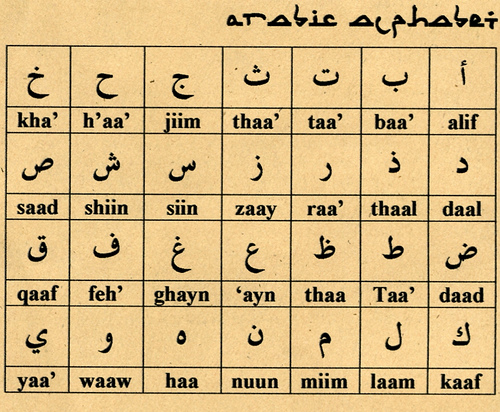 The letters of the Arabic alphabet in their initial form.