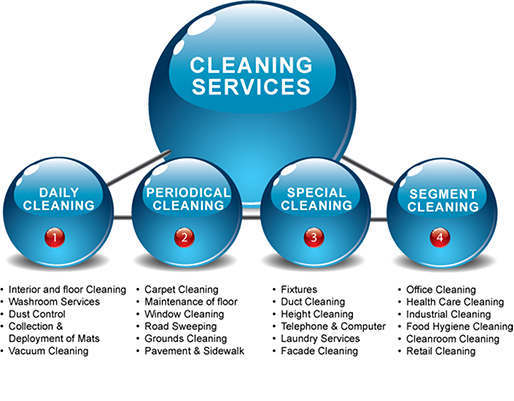 Cleaning schedule that a reliable cleaner offers to clients