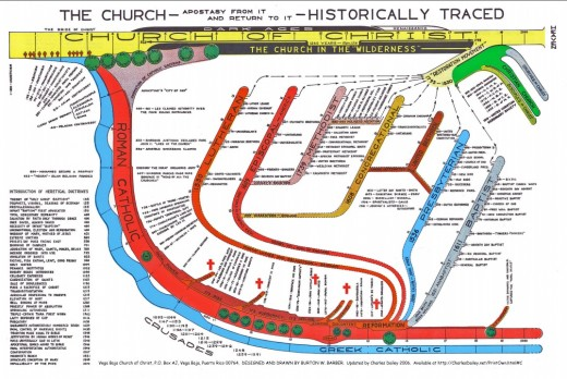 Someone took the time to map out the history of the church. Its very interesting if nothing else.