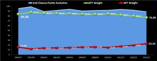 Three-pointers weight evolution