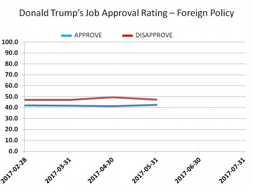 CHART 17 - TRUMP JOB APPROVAL - FOREIGN POLICY