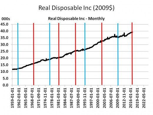 Chart 11 - Real Disposable Income 1959 - 2020 (2009$)