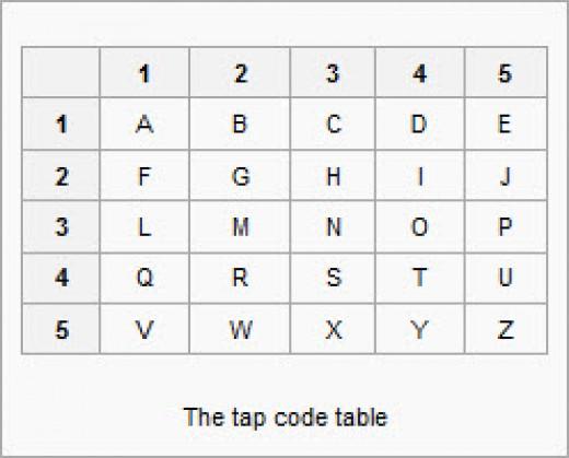 Tap code graph