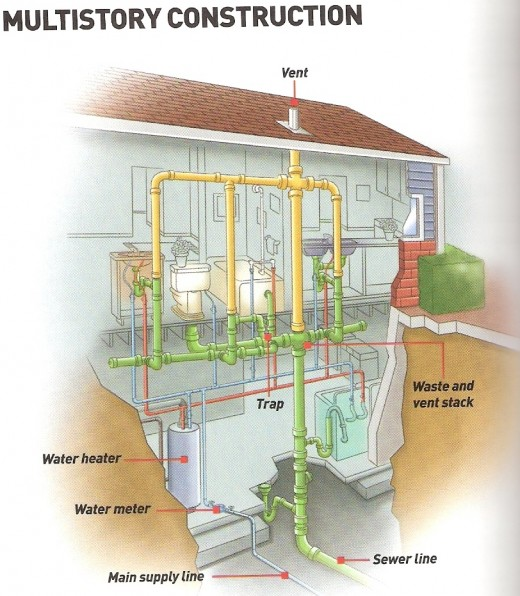 Basic home plumbing chart 1 of 2 (click to enlarge)